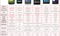 Galaxy S4 összehasonlítás