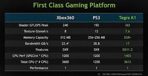tegra_k1_vs_xbox360_vs_PS3