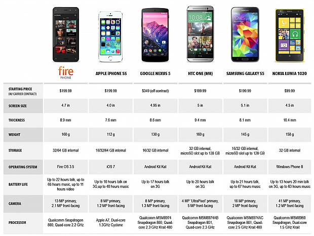 Amazon_Fire_Phone_comparison