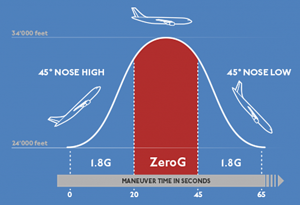 S3-Zero-G-Flight-Parabola