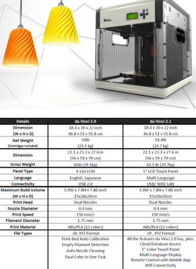 davici 3d printer 2 and 2.1 new