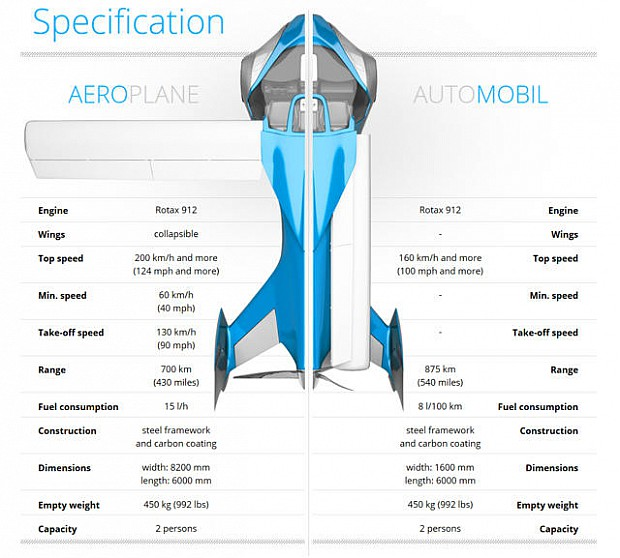 Aeromobil-2.5-flying-car-successfully-takes-off