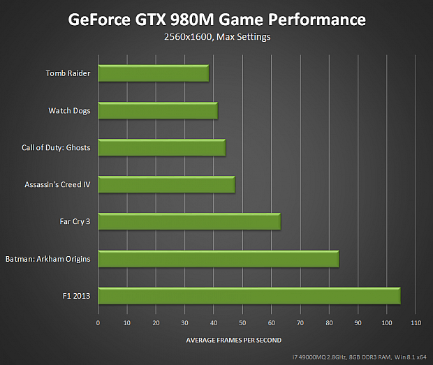 nvidia_geforce-gtx-980m-game-performance