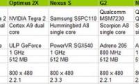 Kétmagos Androidos okostelefonok harca – Kinél mit tud a Tegra 2-es chip?