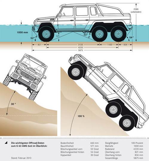 Mercedes-G63-AMG-6×6