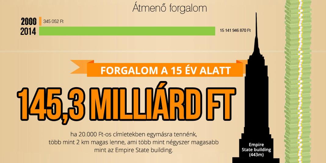 vatera_145_milliard