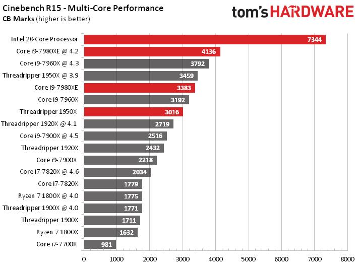 core28-benchmark